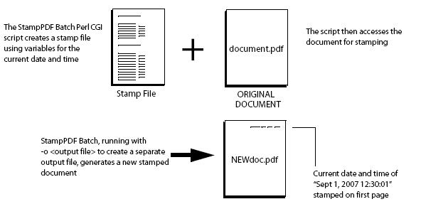 Example of CGI script for calling StampPDF Batch
